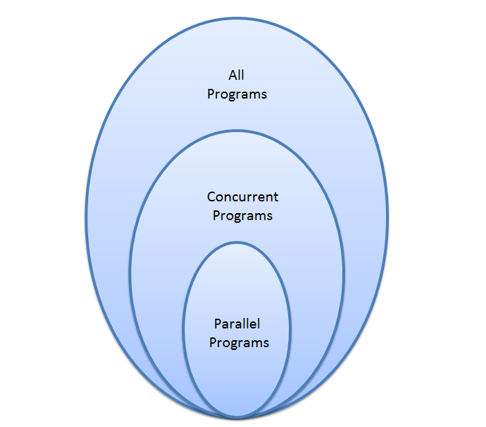 all-concurrent-parallel-progs